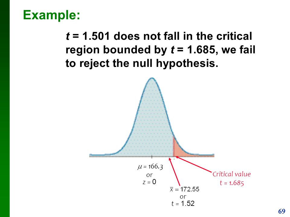 Example: t = does not fall in the critical region bounded by t = 1.685, we fail to reject the null hypothesis.