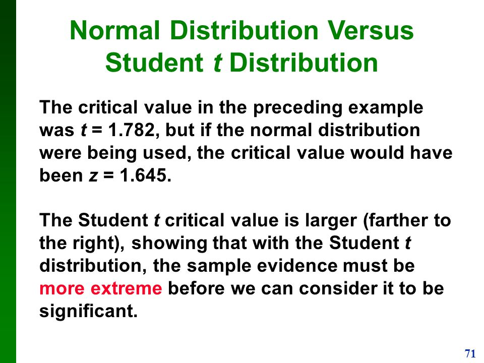 Normal Distribution Versus Student t Distribution