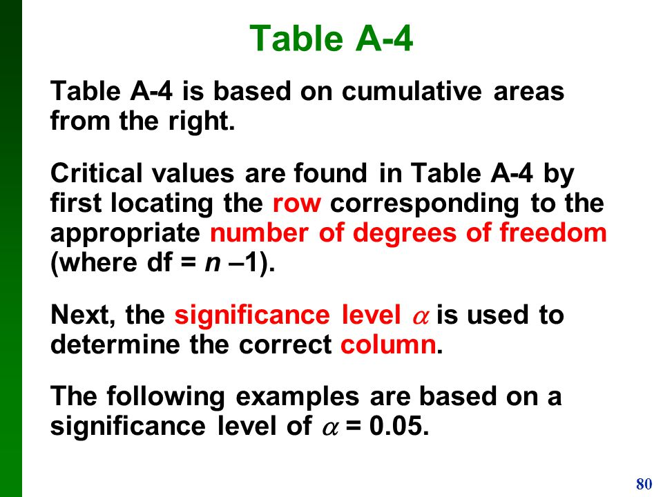 Table A-4 Table A-4 is based on cumulative areas from the right.