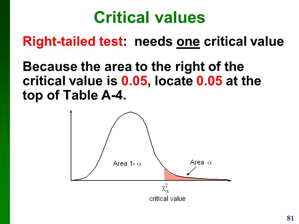 Critical values Right-tailed test: needs one critical value