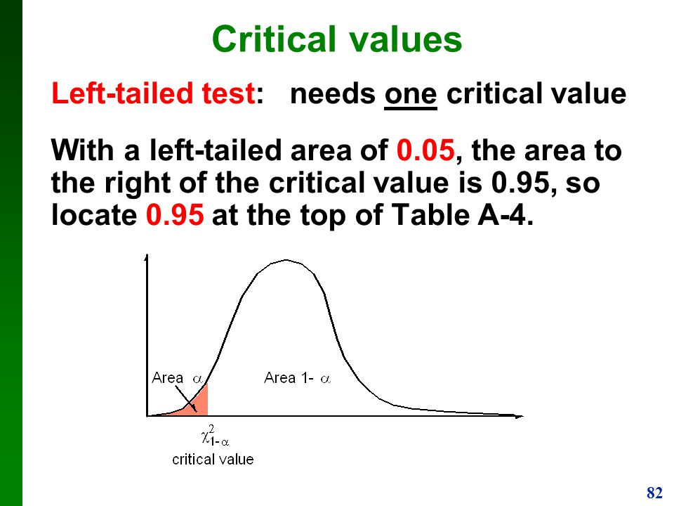 Critical values Left-tailed test: needs one critical value
