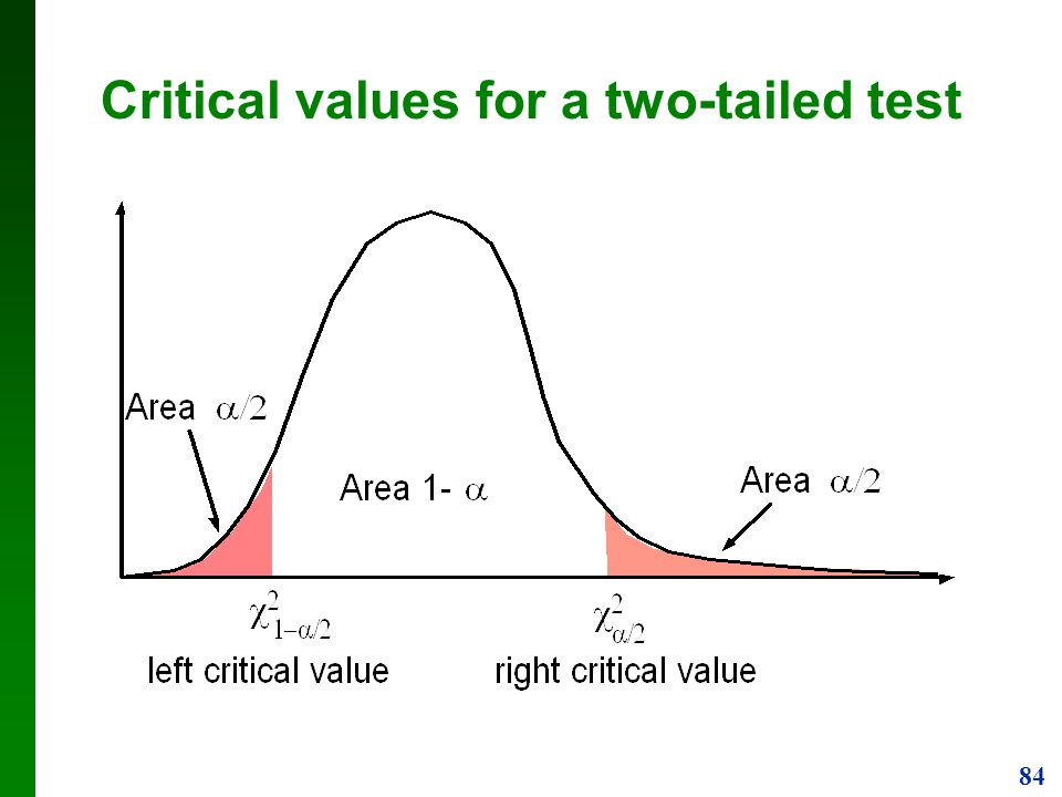 Critical values for a two-tailed test