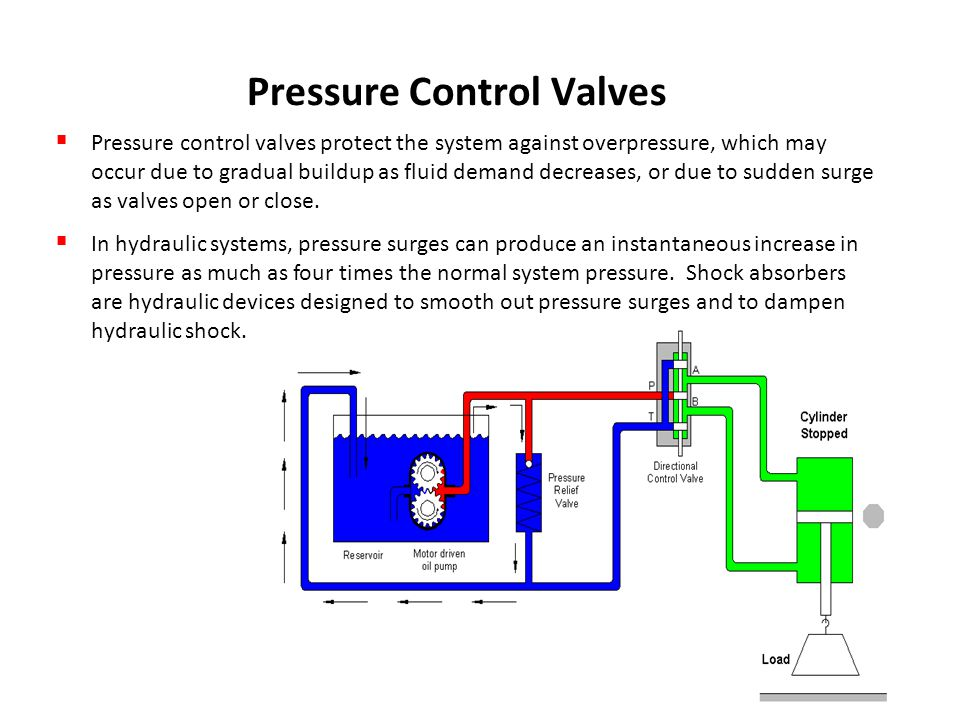 Pressure Control Valves on Slide Valve Diagrams