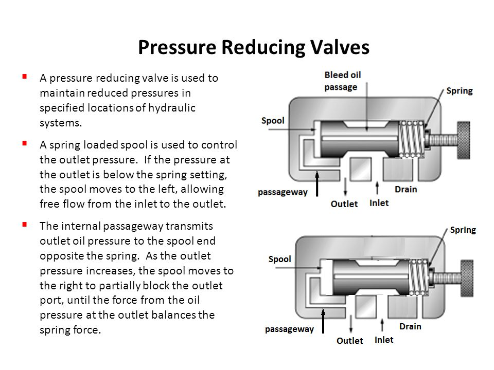 Hydraulic Valves  - ppt download