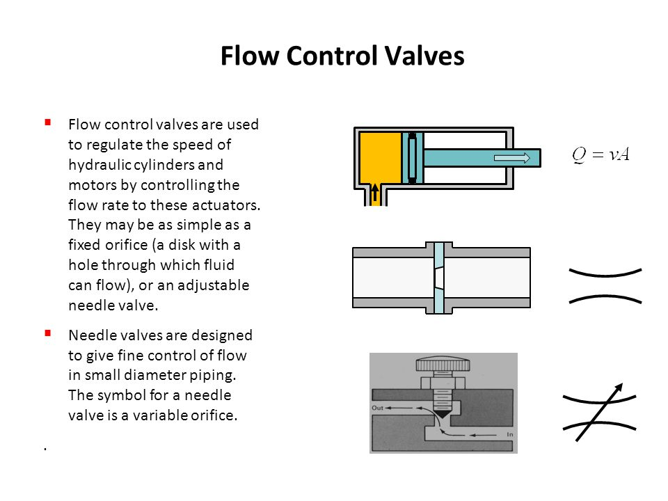 Hydraulic Valves Ppt Download