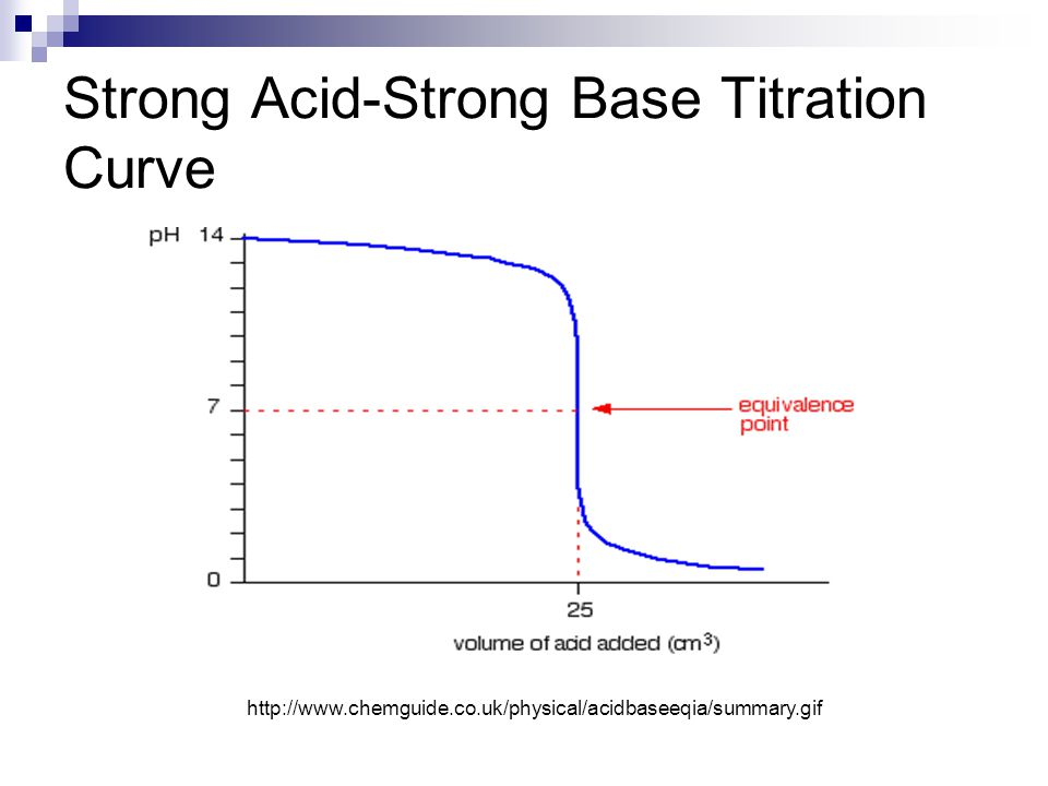 acids/bases design lab essay Get help on 【 lab report acid base titration essay 】 on however, weak acids are not often titrated against weak bases because the colour change shown with the indicator is often quick, and therefore very difficult for the observer to see the change of colour.