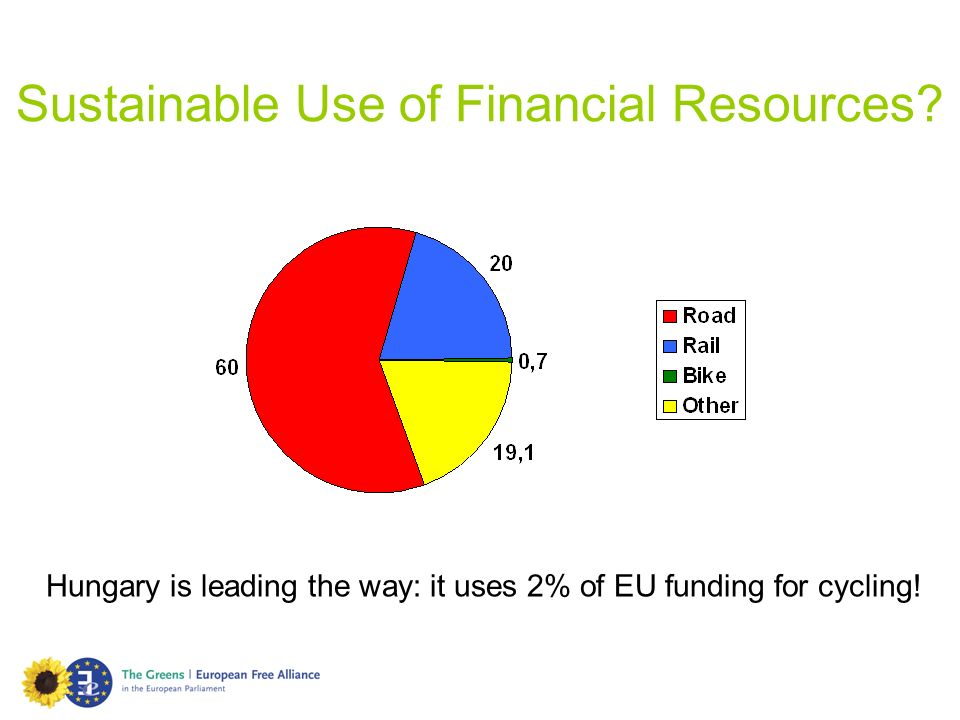 Sustainable Use of Financial Resources