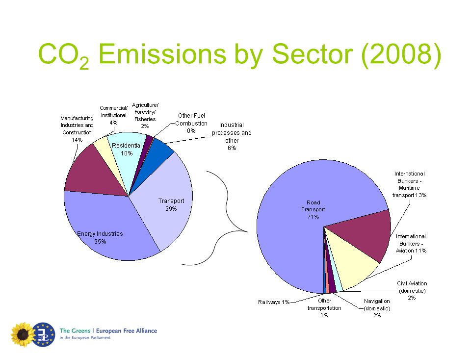 CO2 Emissions by Sector (2008)