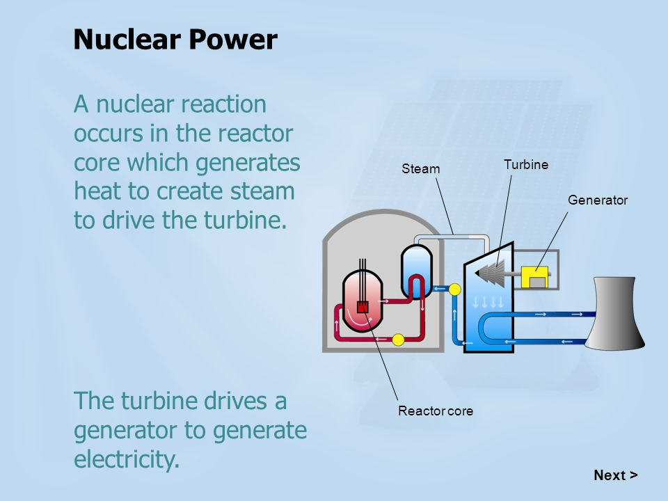 Nuclear Power A nuclear reaction occurs in the reactor core which generates heat to create steam to drive the turbine.