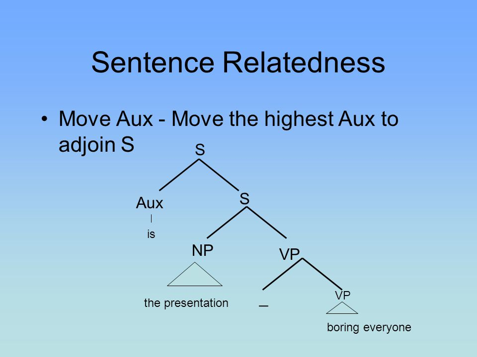 Sentence Relatedness Move Aux - Move the highest Aux to adjoin S S S