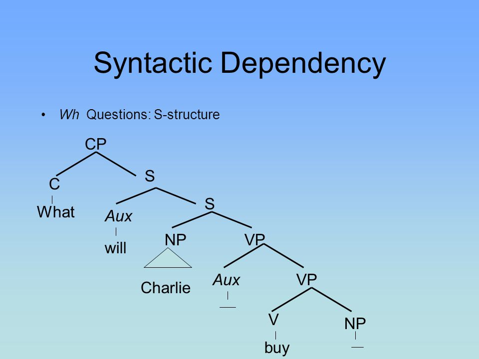 Syntactic Dependency CP S C S What Aux NP VP will Aux VP Charlie V NP