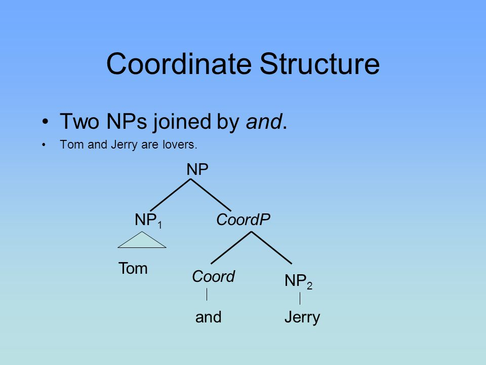Coordinate Structure Two NPs joined by and. NP NP1 CoordP Tom Coord