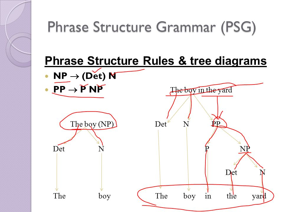 Dr ansa hameed syntax 4 ppt video online download phrase structure grammar psg ccuart Choice Image