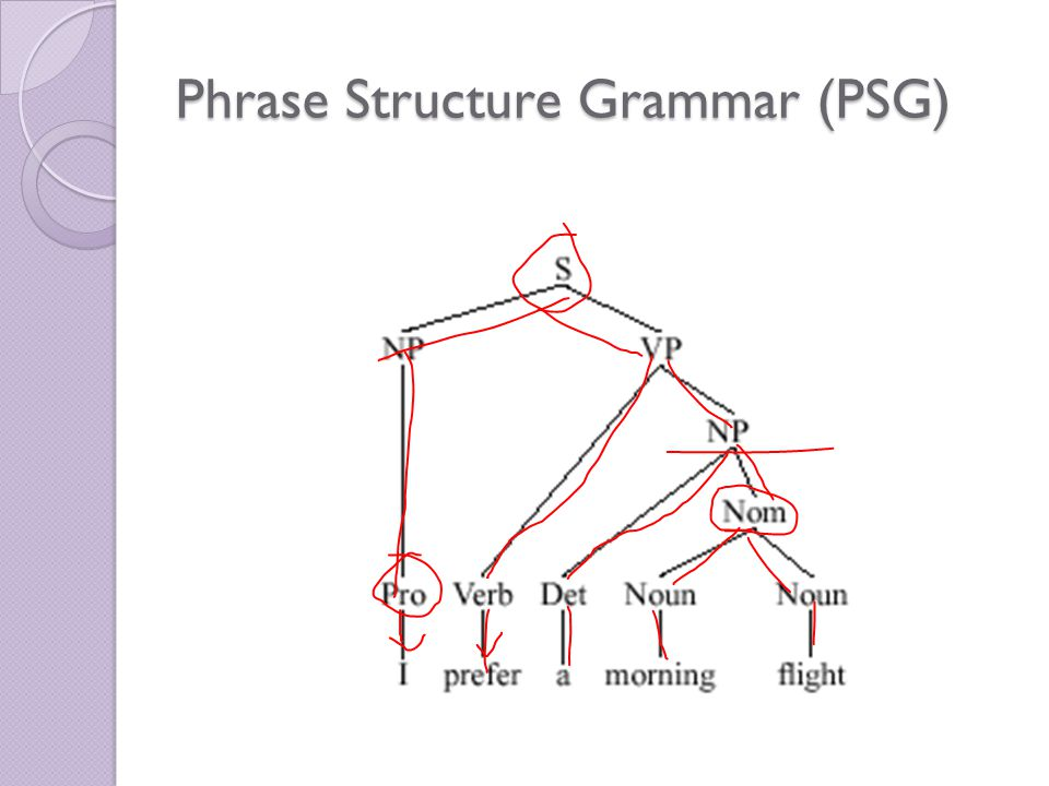 Dr ansa hameed syntax 4 ppt video online download 14 phrase structure grammar psg ccuart Choice Image