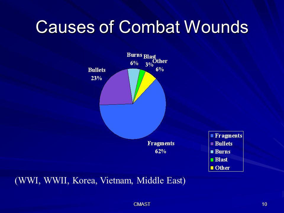 Causes Of Combat Wounds