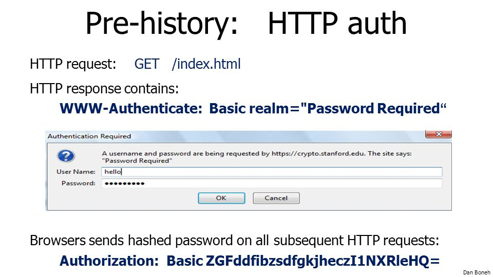 Pre-history: HTTP auth