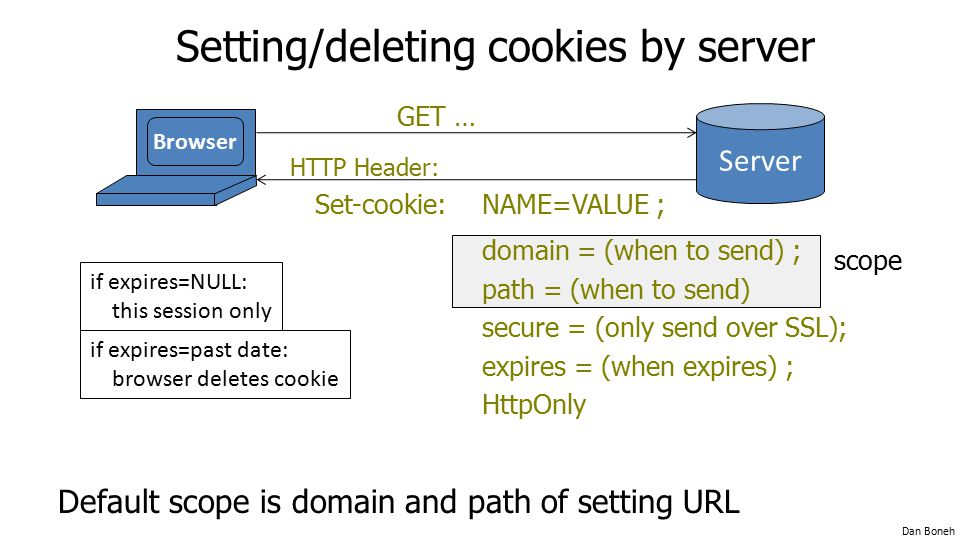 Setting/deleting cookies by server