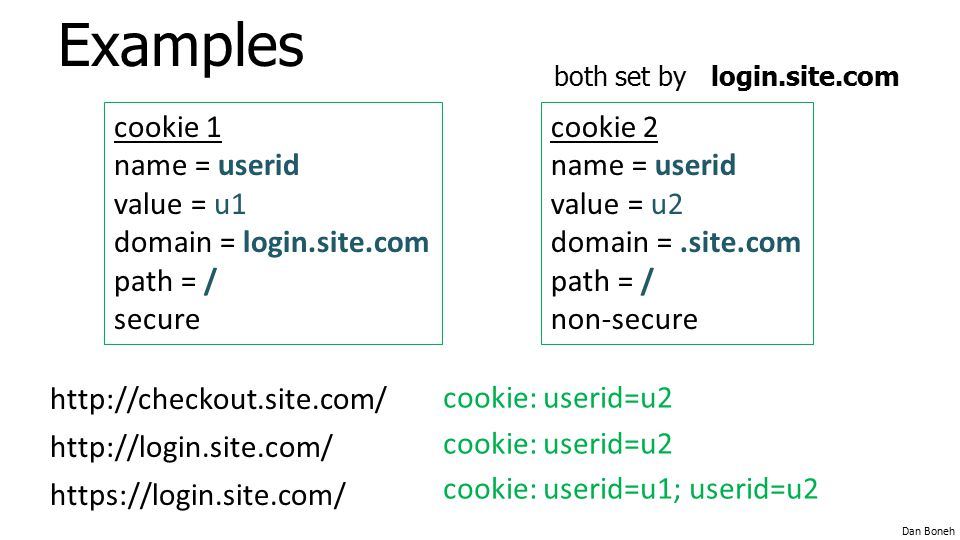 Examples cookie 1 name = userid value = u1 domain = login.site.com