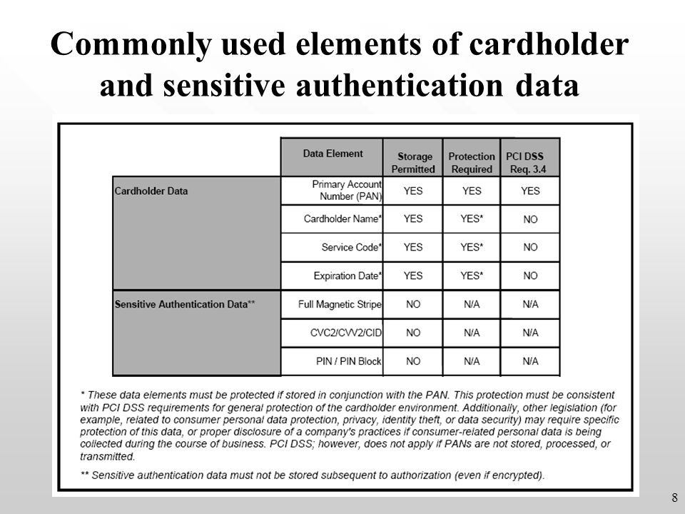 Commonly used elements of cardholder and sensitive authentication data