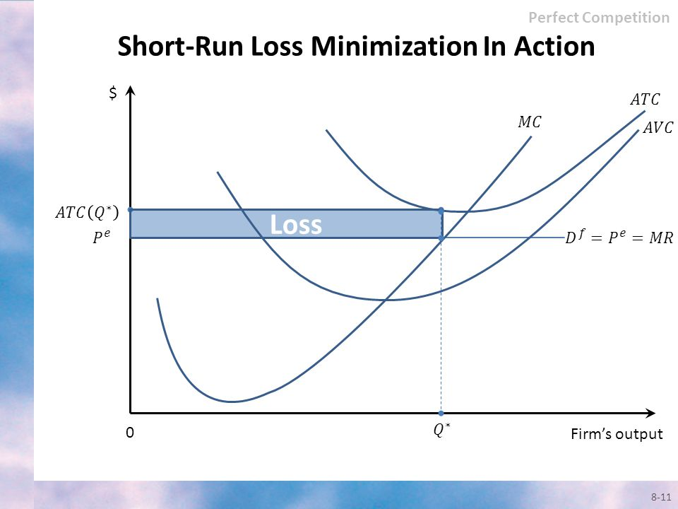 Short-Run Loss Minimization In Action