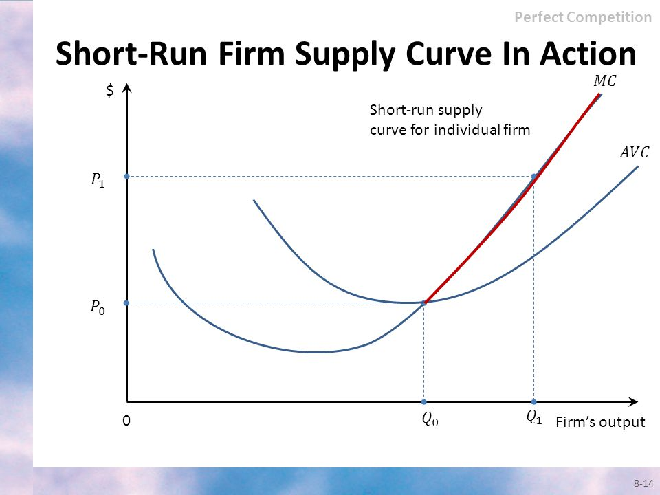 Short-Run Firm Supply Curve In Action