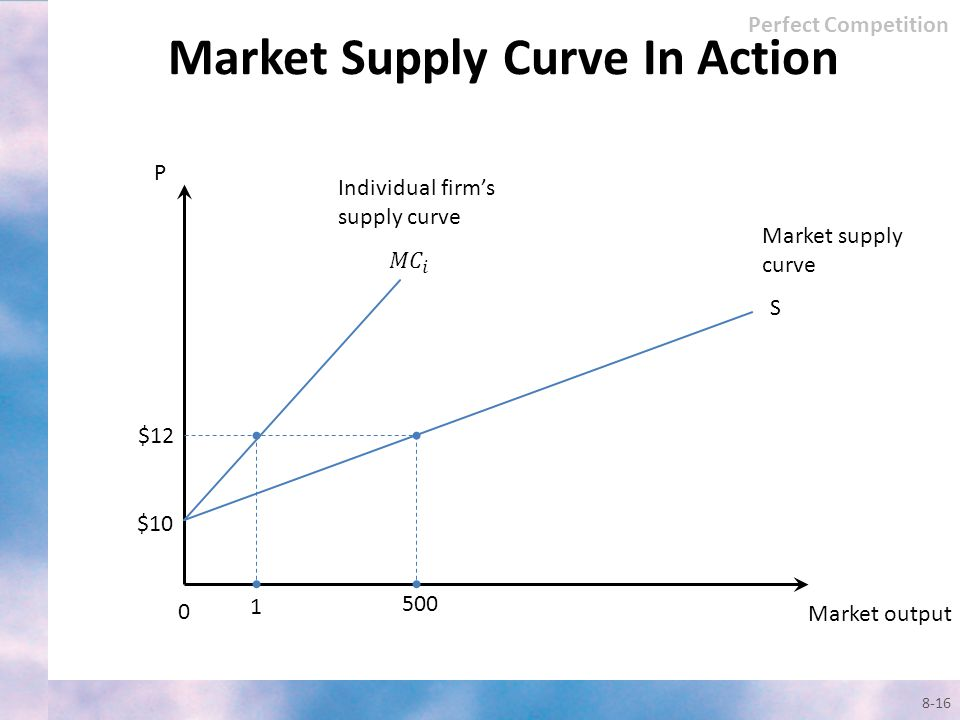 Market Supply Curve In Action