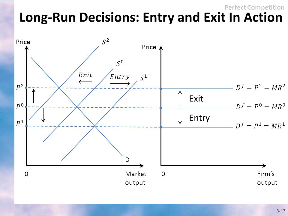Long-Run Decisions: Entry and Exit In Action