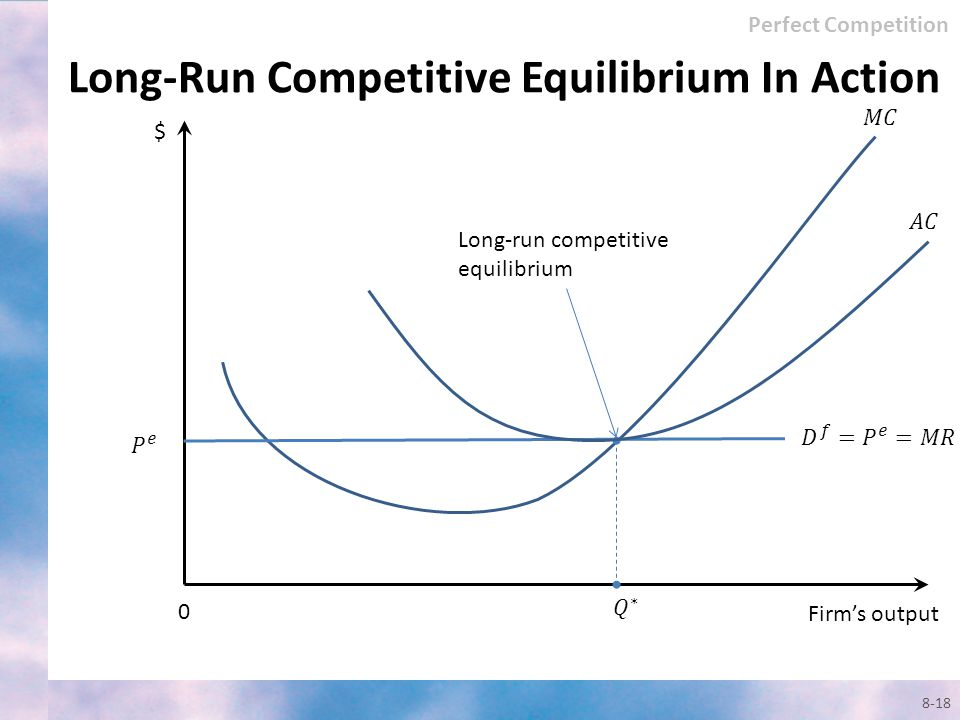 Long-Run Competitive Equilibrium In Action