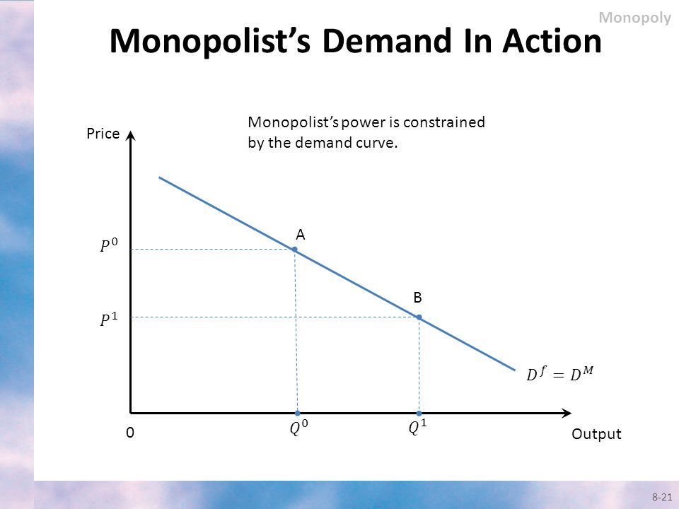 Monopolist's Demand In Action
