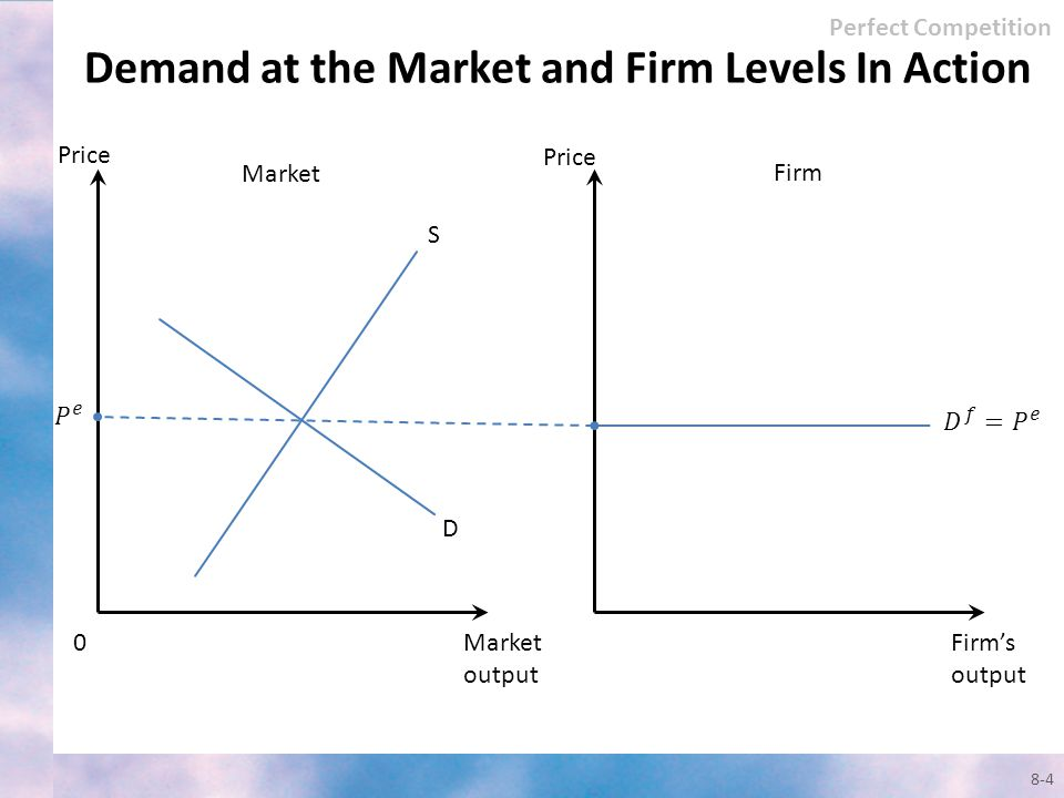 Demand at the Market and Firm Levels In Action