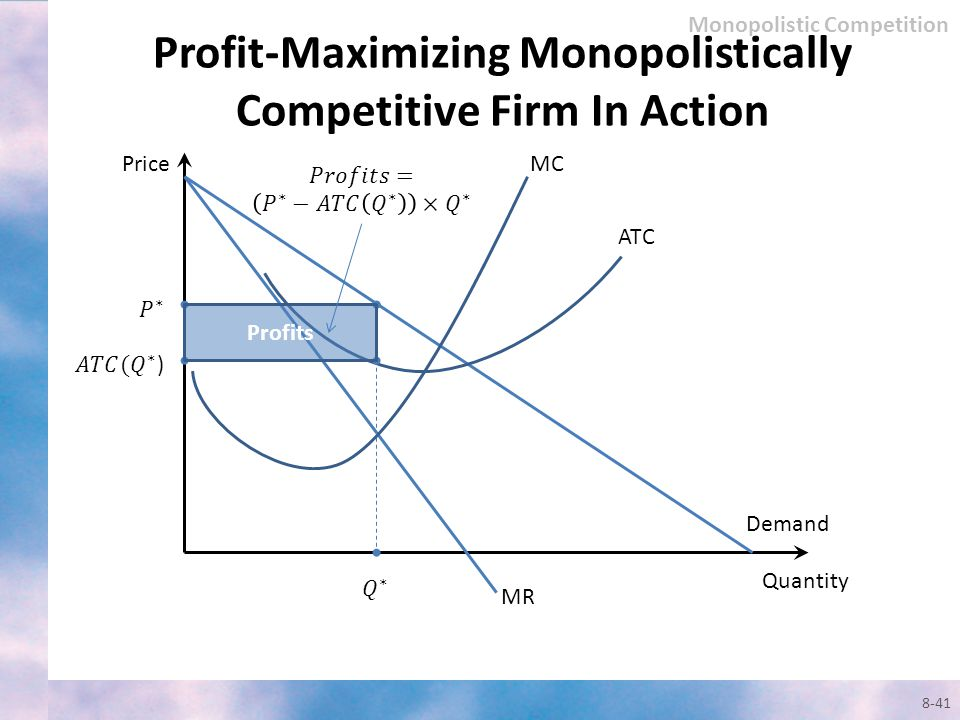 Profit-Maximizing Monopolistically Competitive Firm In Action