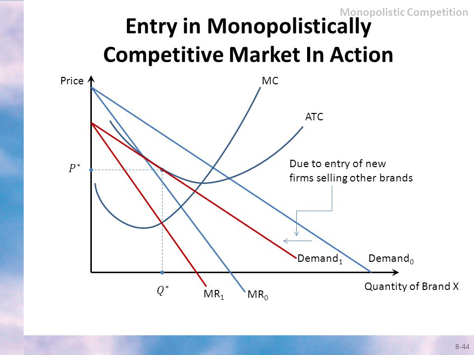 Entry in Monopolistically Competitive Market In Action