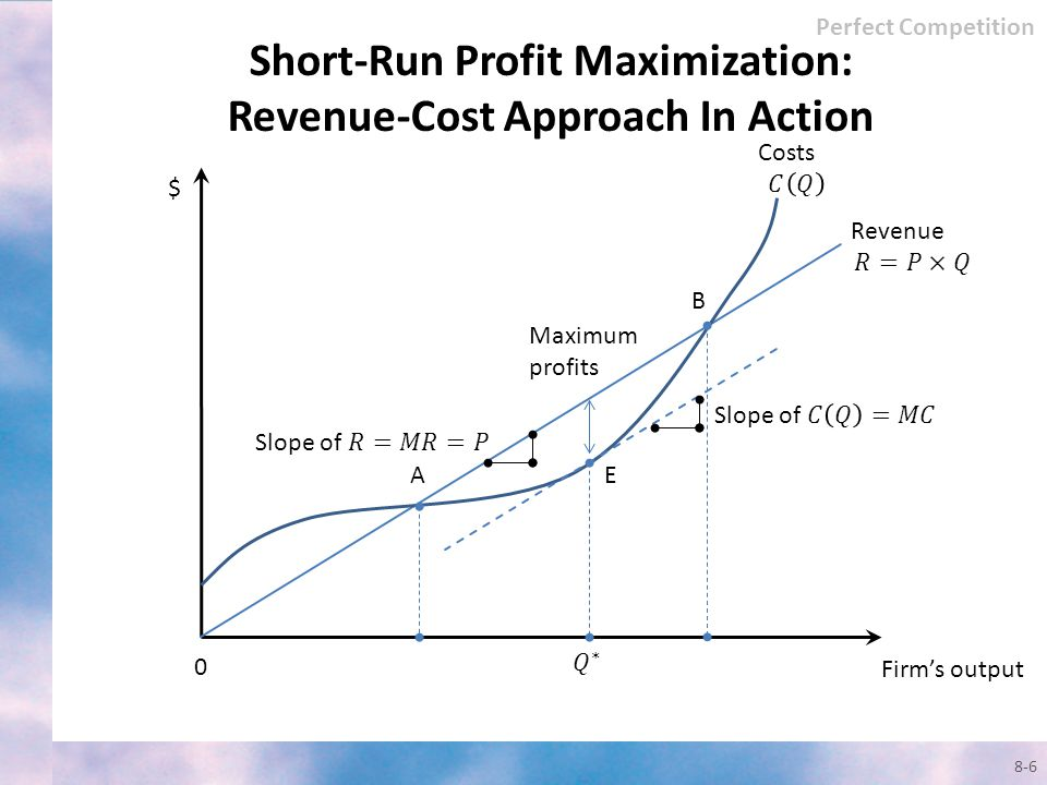 Short-Run Profit Maximization: Revenue-Cost Approach In Action