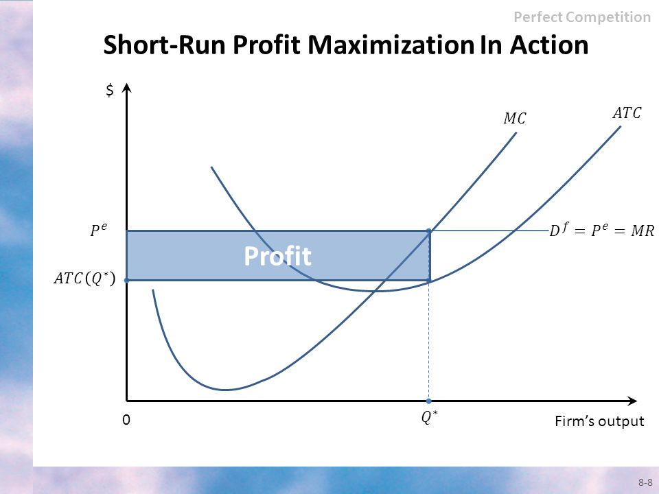 Short-Run Profit Maximization In Action
