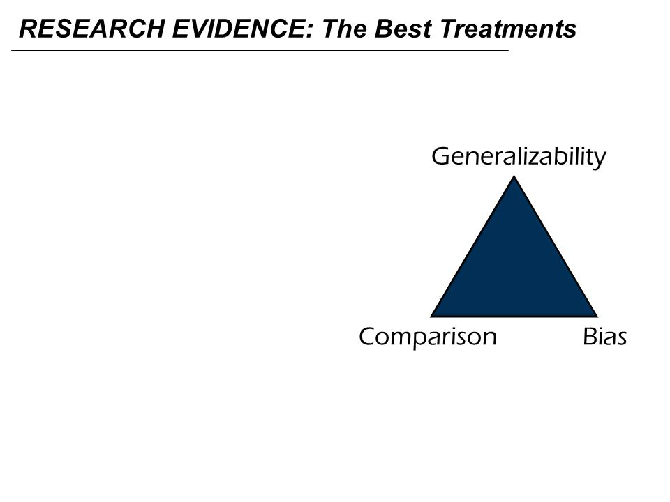 RESEARCH EVIDENCE: The Best Treatments