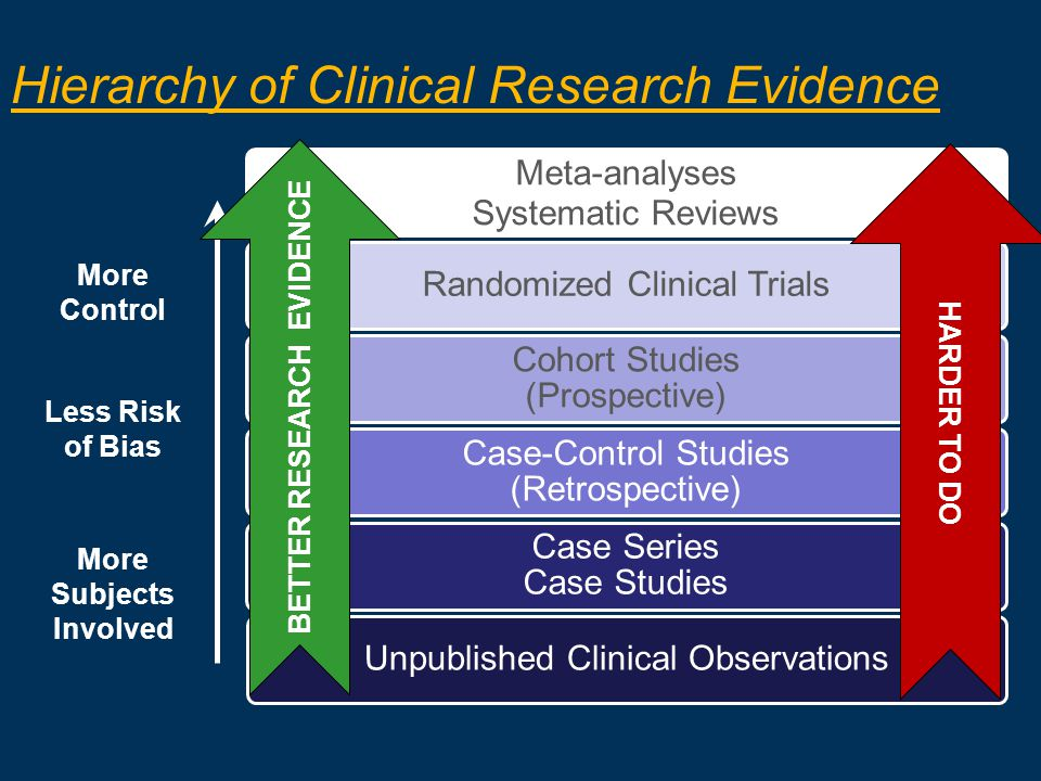 BETTER RESEARCH EVIDENCE