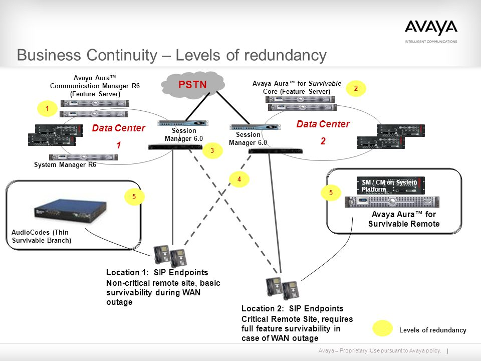 Avaya Aura™ Communication Manager Release 6 0 Overview - ppt