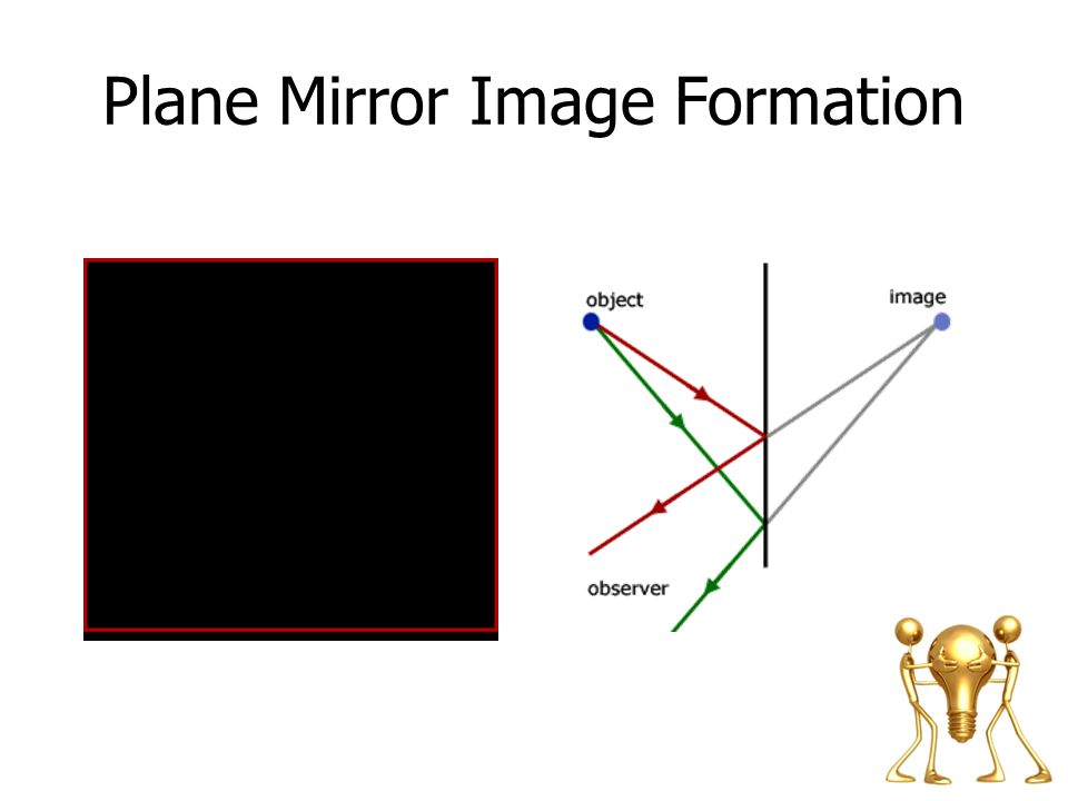 Plane Mirror Image Formation