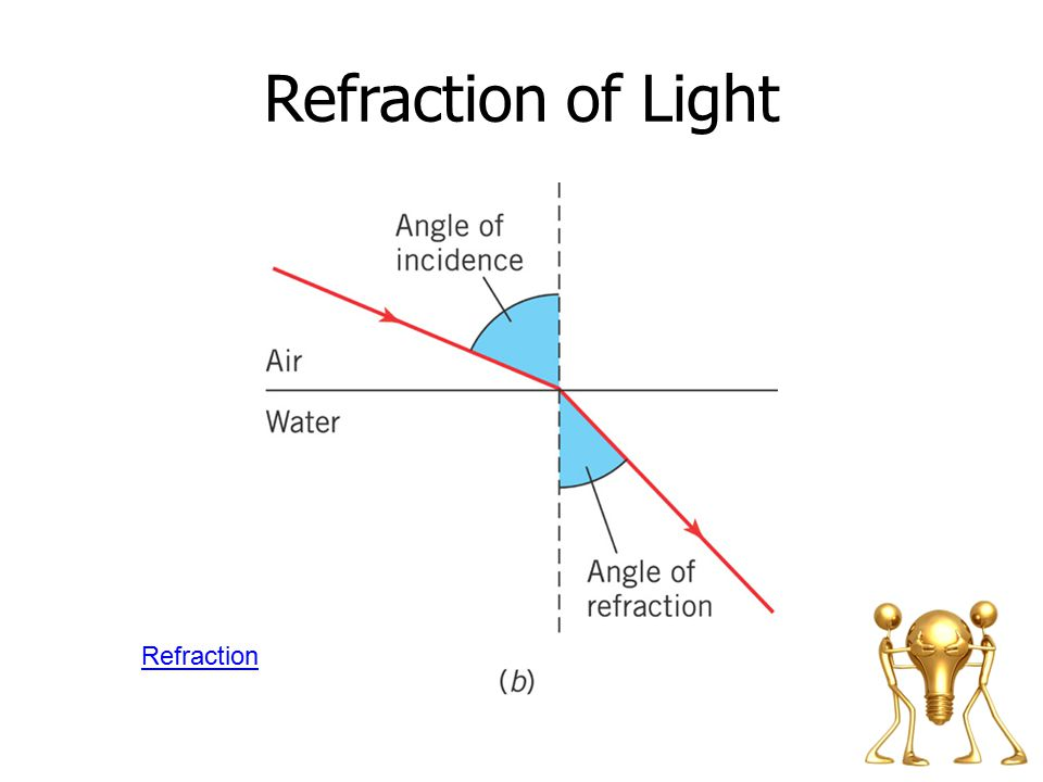 Refraction of Light Refraction