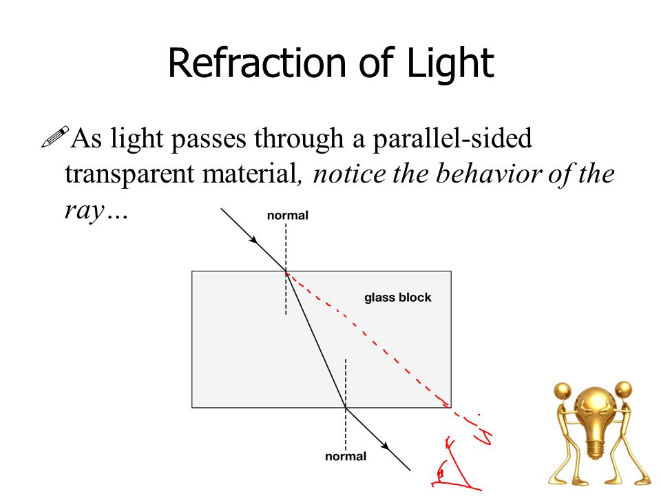 Refraction of Light As light passes through a parallel-sided transparent material, notice the behavior of the ray…