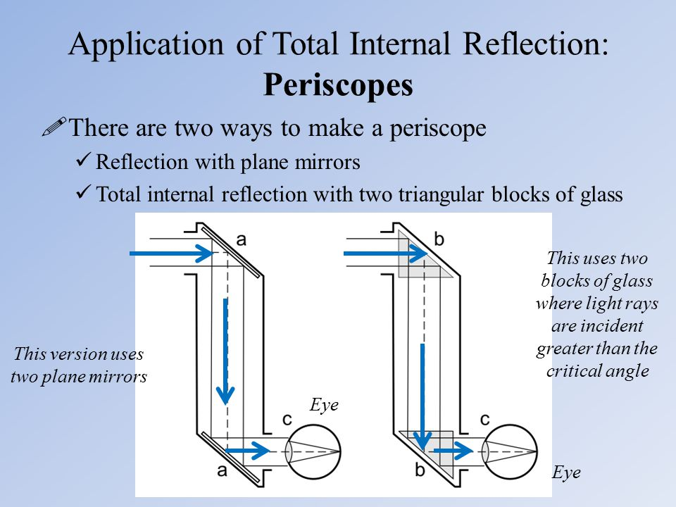 Application of Total Internal Reflection: Periscopes