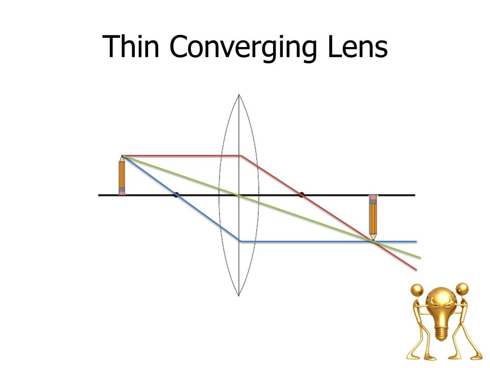 Thin Converging Lens