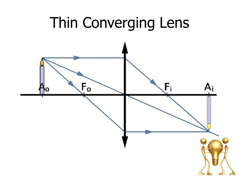 Thin Converging Lens Note: A straight edge is very important for accurate ray diagrams.