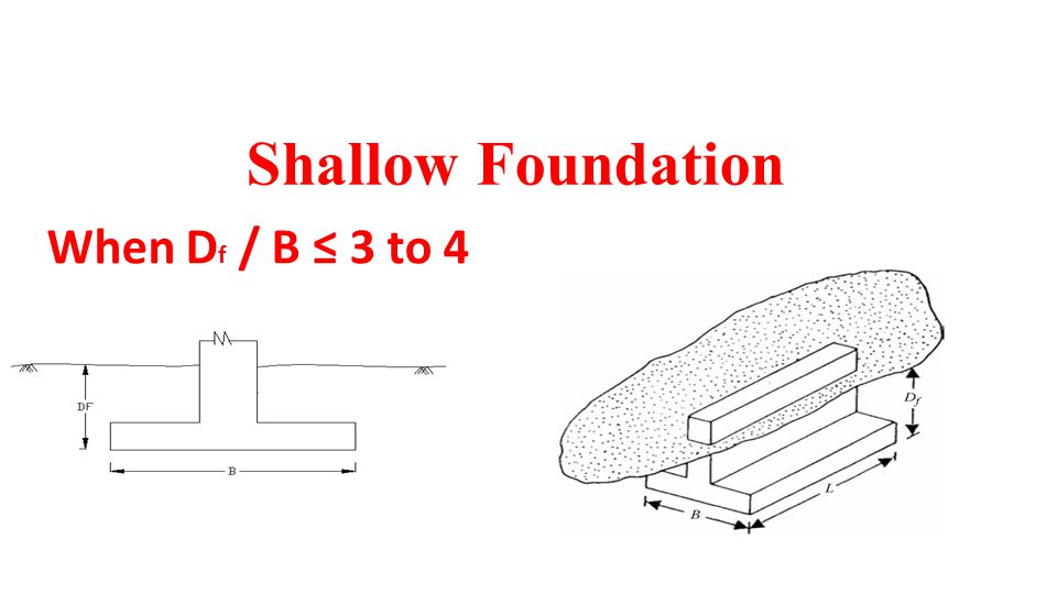 BEARING CAPACITY OF SHALLOW FOUNDATIONS of Shallow