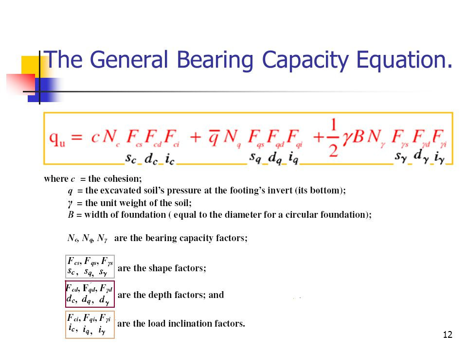 The General Bearing Capacity Equation.
