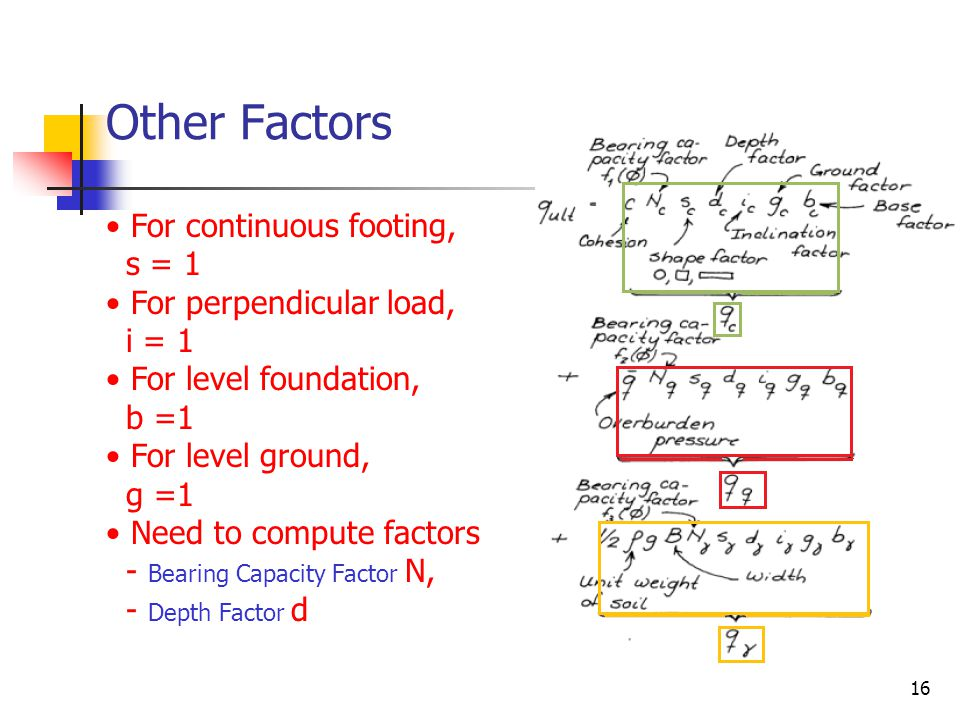 Other Factors For continuous footing, s = 1 For perpendicular load,