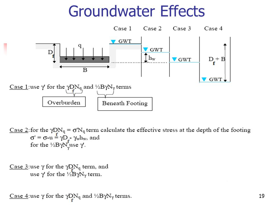 Groundwater Effects