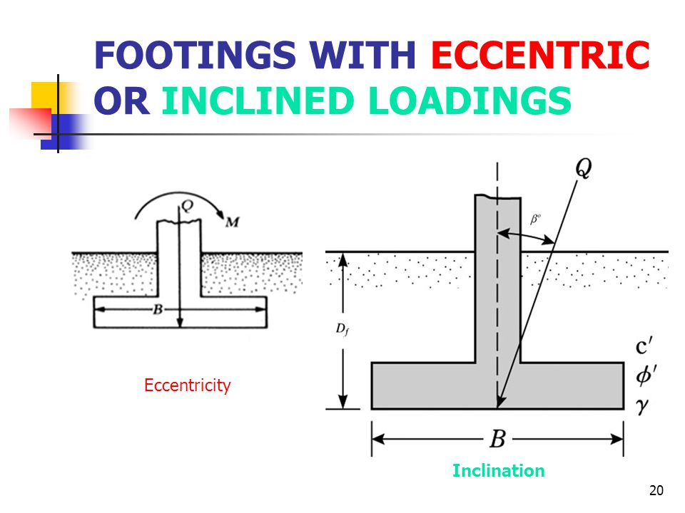 FOOTINGS WITH ECCENTRIC OR INCLINED LOADINGS