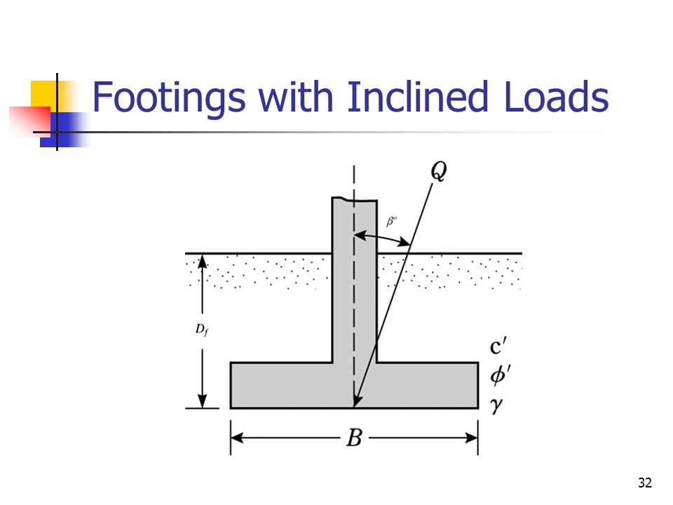 Footings with Inclined Loads