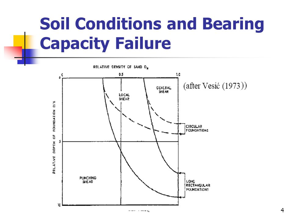 Soil Conditions and Bearing Capacity Failure